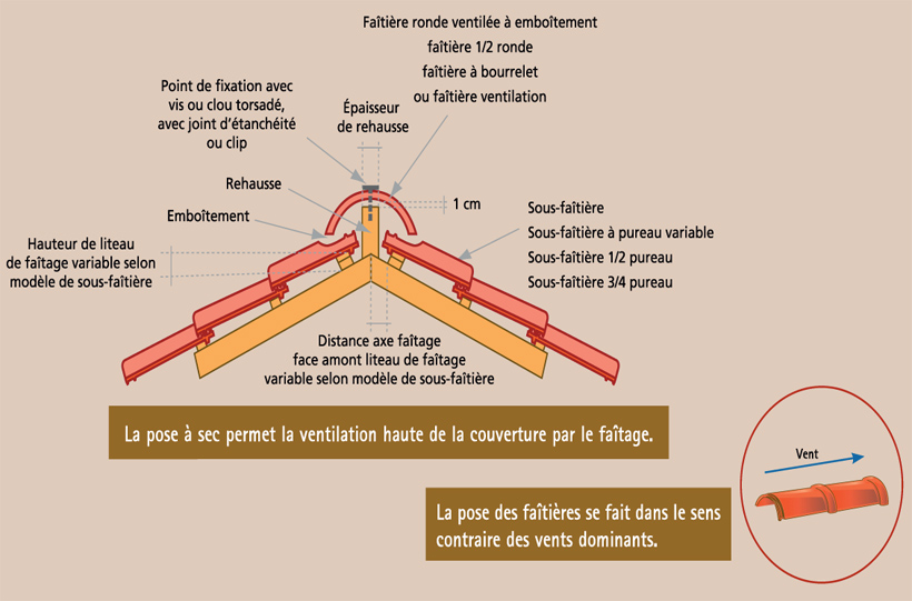 Pose des tuiles chausson mat riaux - Comment poser des liteaux pour tuiles ...